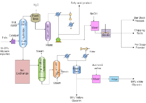 Soaps and Detergents Chemical Engineering Notes   EduRev