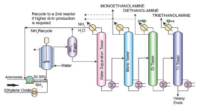 Ethylene oxide and Ethanolamines Chemical Engineering Notes | EduRev