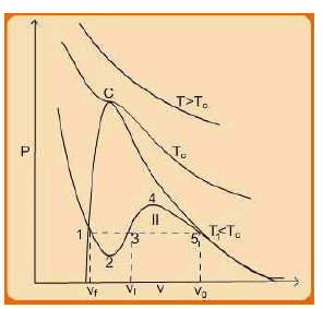 Equations of State for Real Fluids Civil Engineering (CE) Notes | EduRev