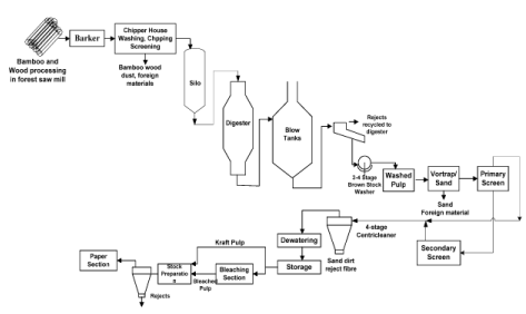 Pulping And Bleaching (Part - 2) Chemical Engineering Notes | EduRev