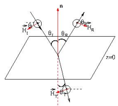 Electromagnetic Waves (Part - 1) Electrical Engineering (EE) Notes | EduRev