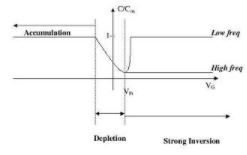 Introduction to Metal Oxide Semiconductor Field Effect Transistor (MOSFET) Electrical Engineering (EE) Notes | EduRev