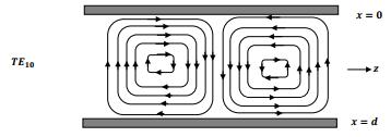 Wave Guides (Part - 1) Electrical Engineering (EE) Notes | EduRev