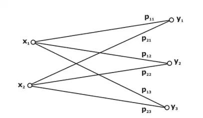 Information Theory GATE Notes   EduRev