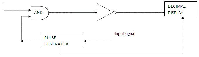 Digital Voltmeter Notes | EduRev