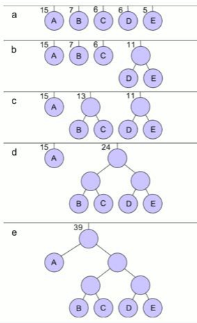 Huffman Coding Electronics and Communication Engineering (ECE) Notes | EduRev