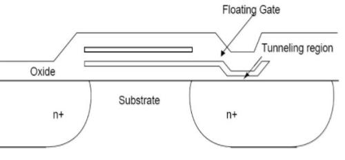 Few Special Examples of Memories - Semiconductor Memories Electrical Engineering (EE) Notes | EduRev