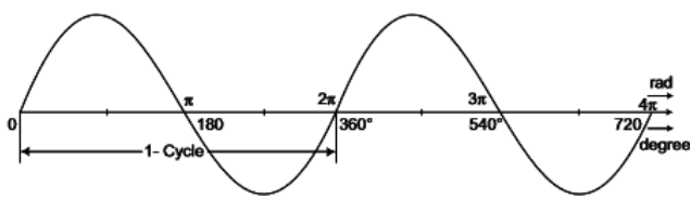 Study Notes For Single Phase A.C Circuit Electrical Engineering (EE) Notes | EduRev