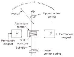 Measurement & Electrical Quantities Notes   EduRev