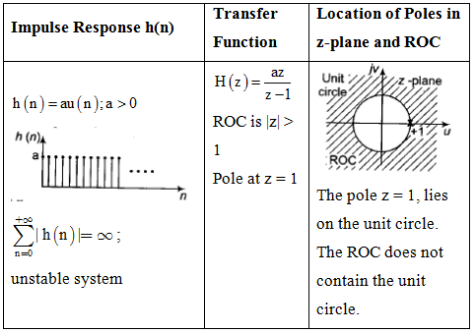 Study Notes For Z-Transform Electrical Engineering (EE) Notes | EduRev
