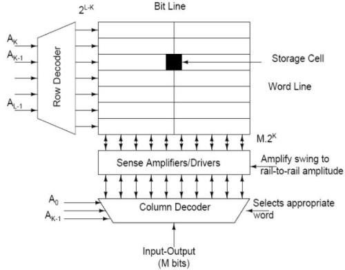 Basics of Semiconductor Memories (Part - 1) Electrical Engineering (EE) Notes | EduRev