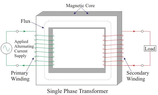 Single-Phase Transformers Notes   EduRev
