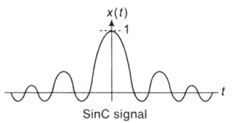 Representation of Continuous and Discrete, Time Signals (Part -1) Electrical Engineering (EE) Notes | EduRev
