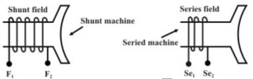DC Generators Notes   EduRev