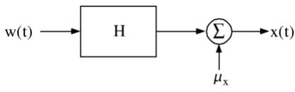 White Noise Electronics and Communication Engineering (ECE) Notes | EduRev