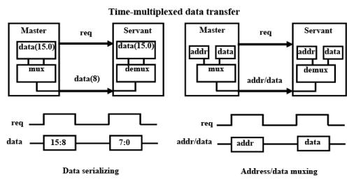 Interfacing Bus, Protocols, ISA Bus, etc - 1 Notes   EduRev
