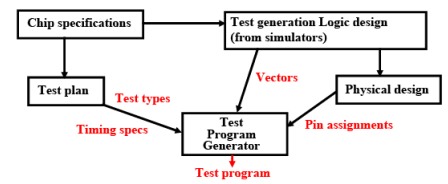 Testing Embedded Systems (Part - 2) - Embedded System