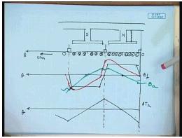 Armature Reaction Electrical Engineering (EE) Notes | EduRev