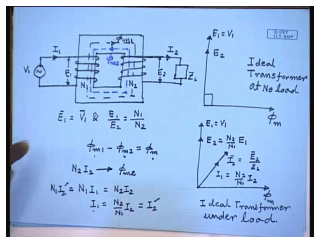 Operating Principles And Construction Of Single Phase Transformers Electrical Engineering (EE) Notes | EduRev