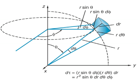 Elements of Vector Calculus: Laplacian Electrical Engineering (EE) Notes | EduRev