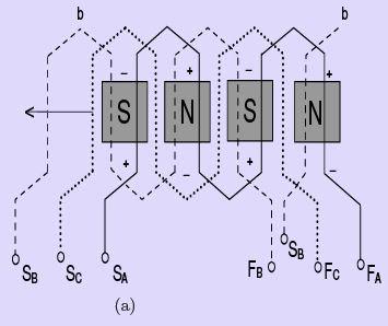 Synchronous Machine Armature Windings - 1 Notes | EduRev
