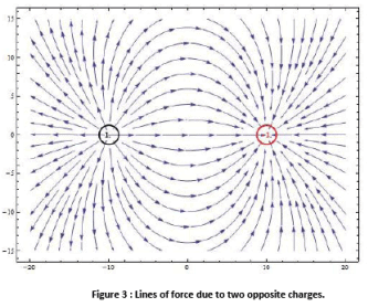 Scalar Field & its Gradient Electrical Engineering (EE) Notes | EduRev