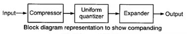 Modulation Schemes & Decoding Notes | EduRev
