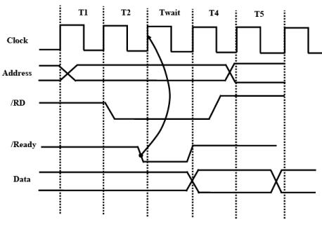 Interfacing Bus, Protocols, ISA Bus, etc - 2 Notes | EduRev