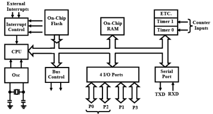 Timers (Part -1) - Embedded Systems Computer Science