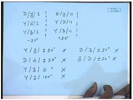 Three Phase Transformer Phase Groups Notes | EduRev