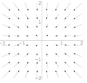 Divergence and Curl of a Vector Field Electrical Engineering (EE) Notes | EduRev