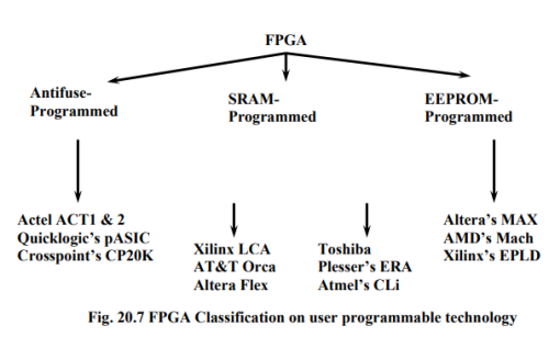 Field Programmable Gate Arrays and Applications (Part- 1