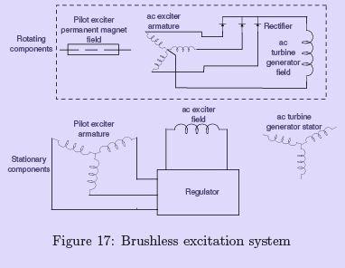 Synchronous Machine Armature Windings - 2 Notes   EduRev