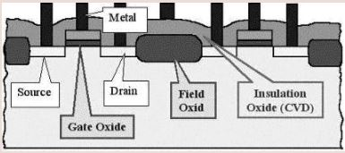 General Aspects of CMOS Technology (Part - 1) Electrical Engineering (EE) Notes   EduRev