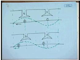 Operating Principles Of DC Machines Electrical Engineering (EE) Notes   EduRev