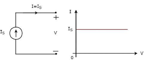 Network Theory - Active Elements Electrical Engineering (EE) Notes | EduRev
