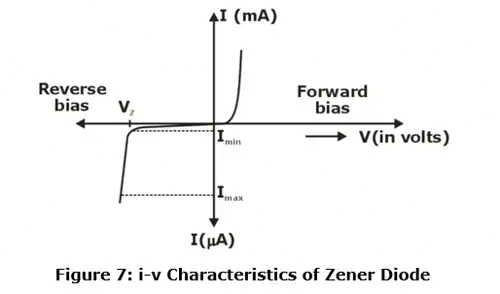 Diode Circuits Electronics and Communication Engineering (ECE) Notes   EduRev