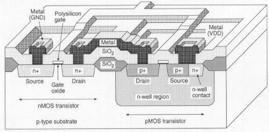 CMOS Inverter Fabrication Process Electrical Engineering (EE) Notes | EduRev