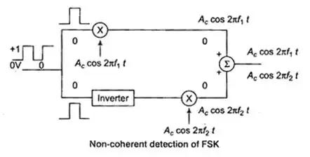 Digital Modulation Schemes GATE Notes   EduRev
