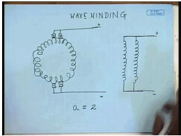 Constructional Features Of DC Machines Electrical Engineering (EE) Notes   EduRev