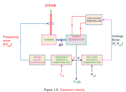 Modern Power System Operation and Control, Different Types of Power System Analysis Electrical Engineering (EE) Notes | EduRev
