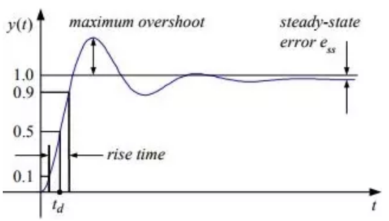 Study Notes for Transient & Steady State Response-1 Electrical Engineering (EE) Notes | EduRev