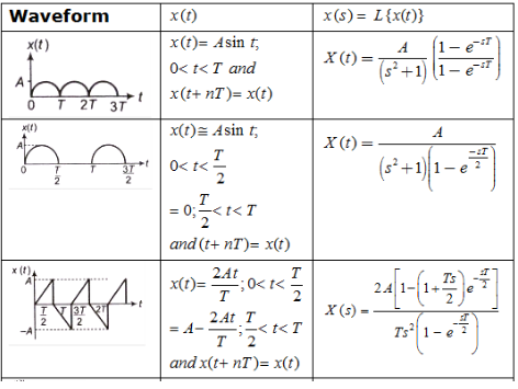 Study Notes for Laplace Transform & Their Properties Electrical Engineering (EE) Notes | EduRev
