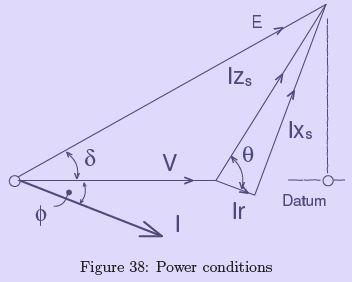 Interconnected Synchronous Generators Notes   EduRev