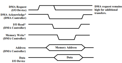 Direct Memory Access (DMA) - 1 Notes | EduRev