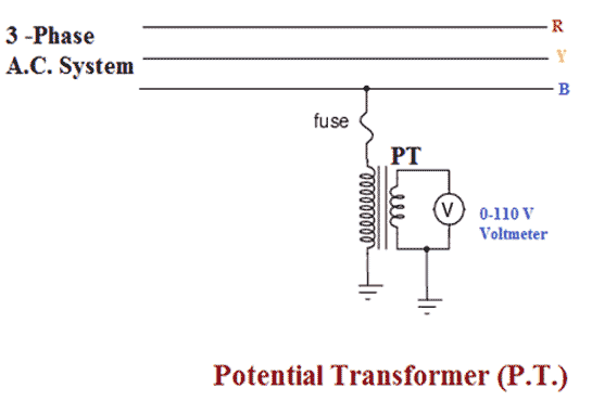 Instrument Transformers Notes | EduRev