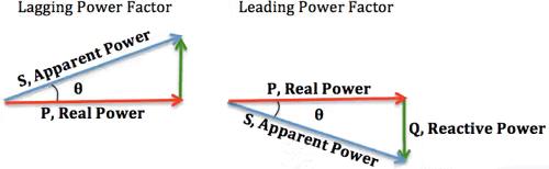 Measurement of Power, Energy, and Power Factor Notes | EduRev