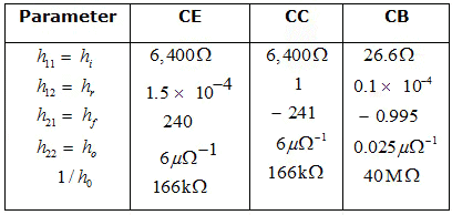 Frequency Response Electronics and Communication Engineering (ECE) Notes   EduRev