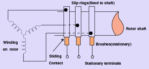 Construction - Induction Machines Electrical Engineering (EE) Notes   EduRev