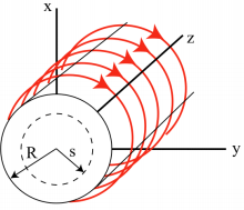 Magnetostatics (Part - 3) Electrical Engineering (EE) Notes | EduRev